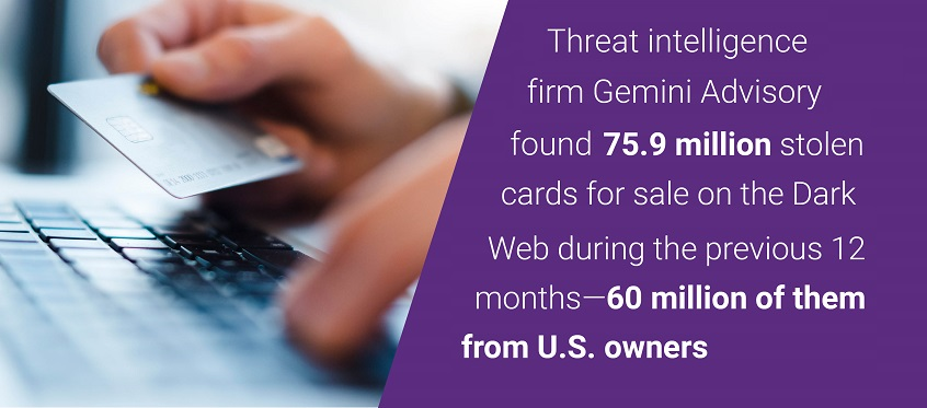 75.9 million stolen cards were for sale on the Dark Web over 12 months.