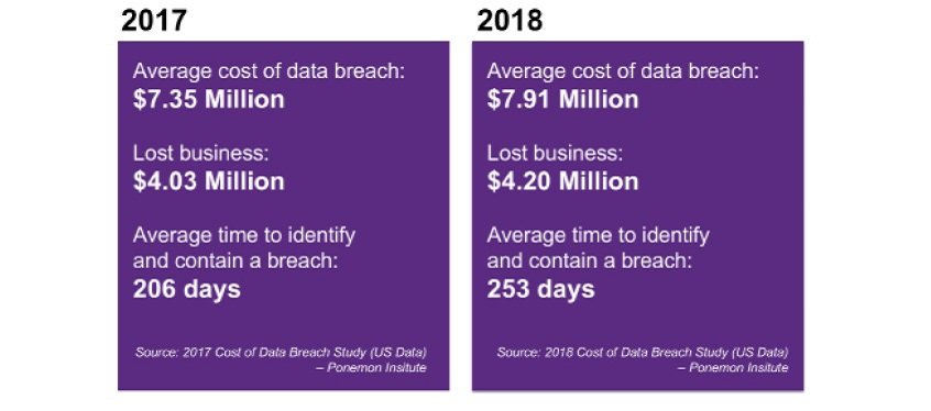 The average cost of a breach in the U.S. went from $7.35 million in 2017 to $7.91 million in 2018.