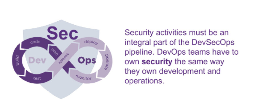Security activities must be an integral part of the DevSecOps pipeline. DevOps teams have to own security the same way they own development and operations.