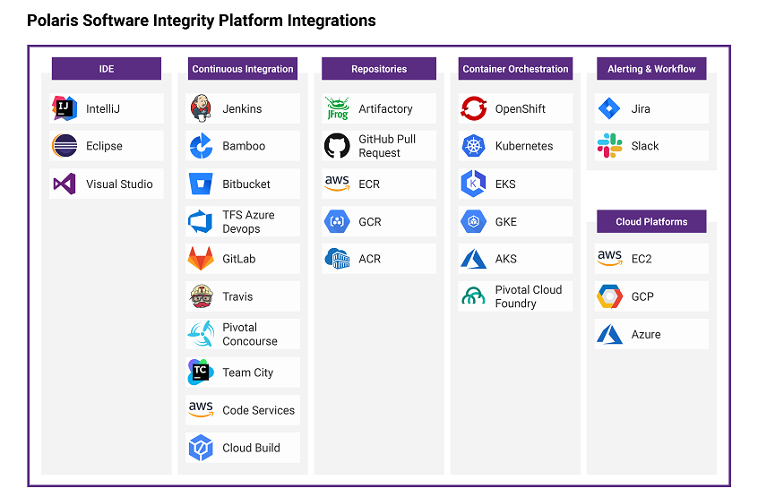 Polaris platform integrations