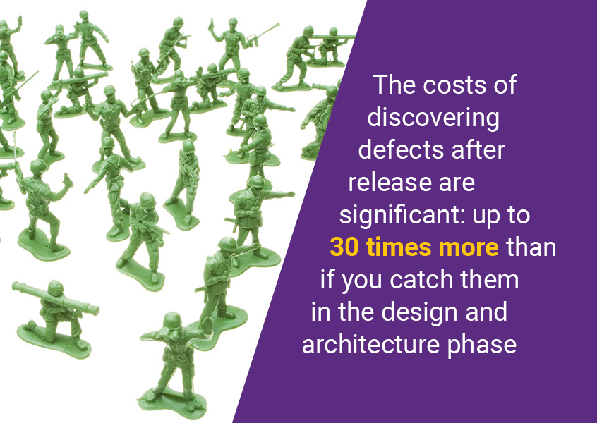 The costs of discovering defects after release are significant: up to 30 times more than if you catch them in the design and architecture phase.