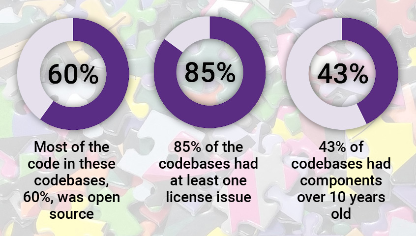 60% of the code was open source, 85% of codebases had licensing issues, and 43% had components 10+ years old.