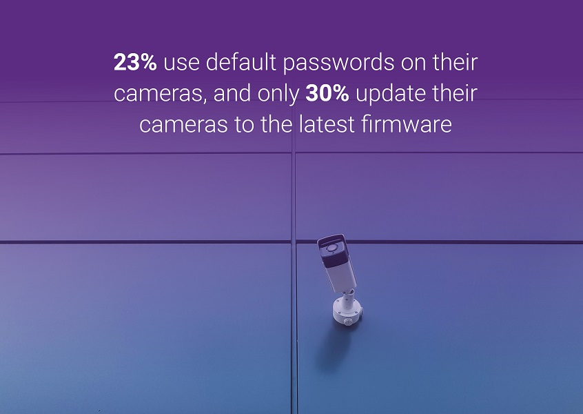 23% use default passwords on their cameras, and only 30% update their cameras to the latest firmware.