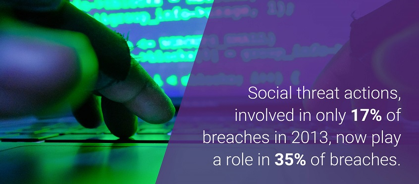 Social threat actions, involved in only 17% of breaches in 2013, now play a role in 35% of breaches.