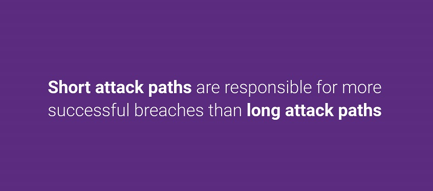 Short attack paths are responsible for more successful breaches than long attack paths.
