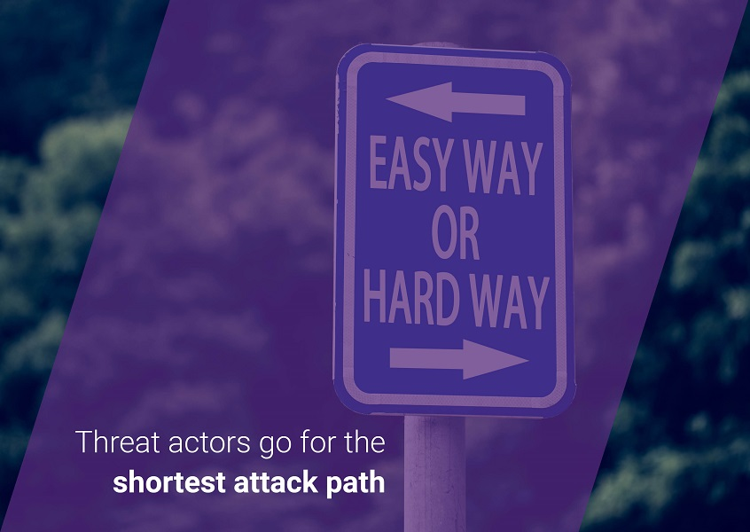 Threat actors go for the shortest attack path.