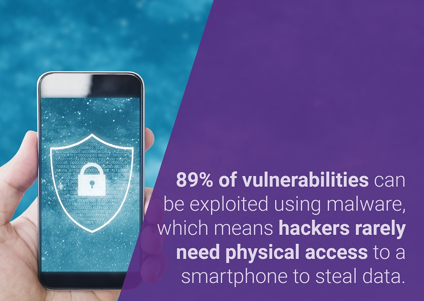 89% of vulnerabilities can be exploited using malware, which means hackers rarely need physical access to a smartphone to steal data.