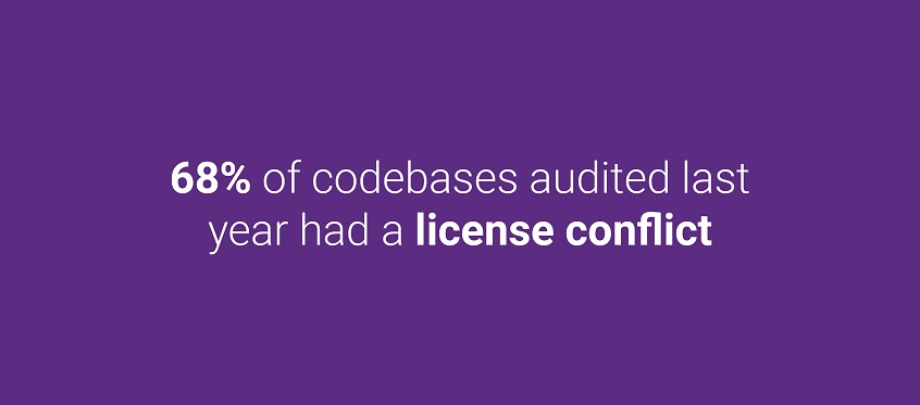 68% of codebases audited last year had a license conflict.