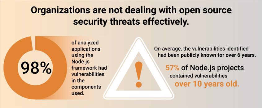 Organizations are not dealing with open source security threats effectively.