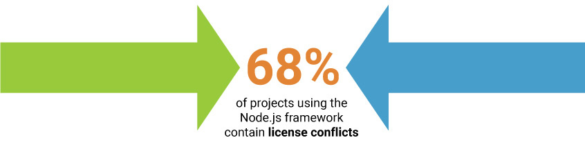 68% of projects using the Node.js framework contain license conflicts