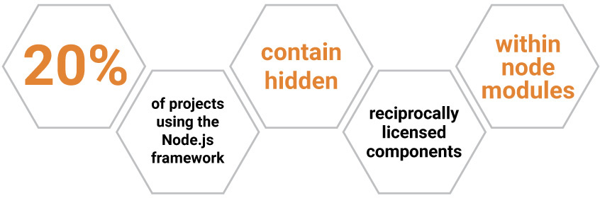 20% of projects using the Node.js framework contain hidden reciprocally licensed components