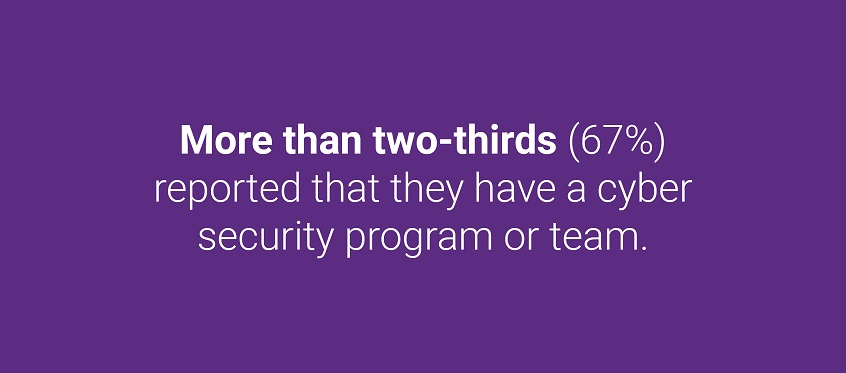 More than two-thirds (67%) of FSI organizations reported that they have a cyber security program or team.