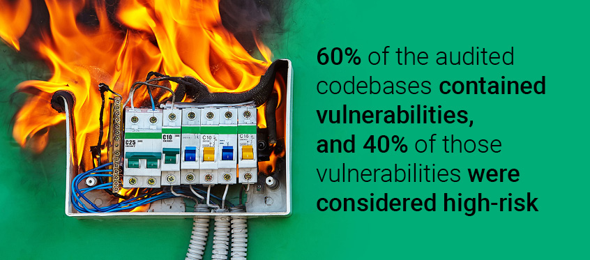 60% of the audited codebases contained vulnerabilities, and 40% of those vulnerabilities were considered high-risk.