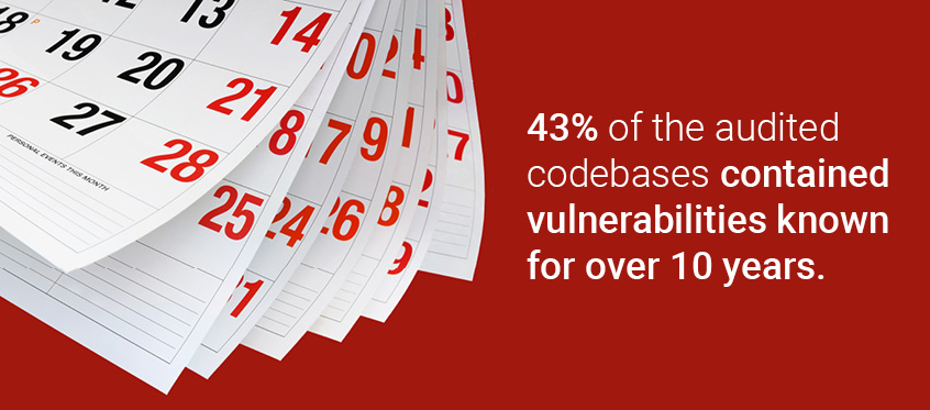 43% of the audited codebases contained vulnerabilities known for over 10 years.