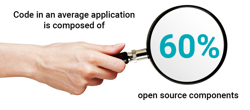 Over 60% of the code in an average application is composed of open source components.