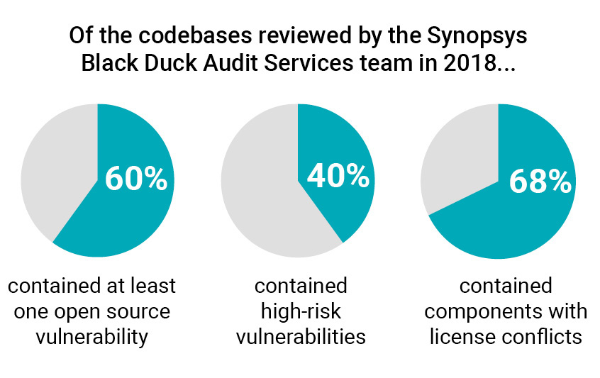 Black Duck Audits found that 60% of apps contained an open source vulnerability, over 40% contained high-risk vulnerabilities, and 68% contained components with license conflicts.