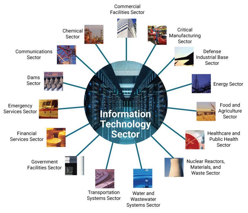 Software is part of information technology, on which all other sectors depend.
