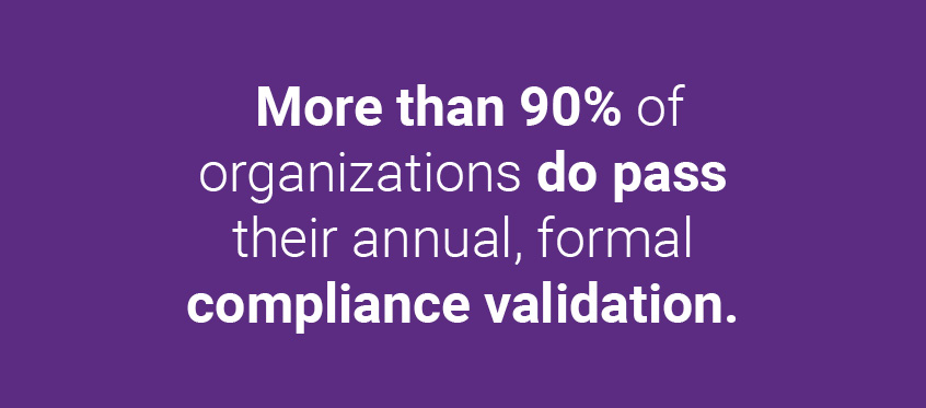 More than 90% of organizations do pass their annual, formal compliance validation.