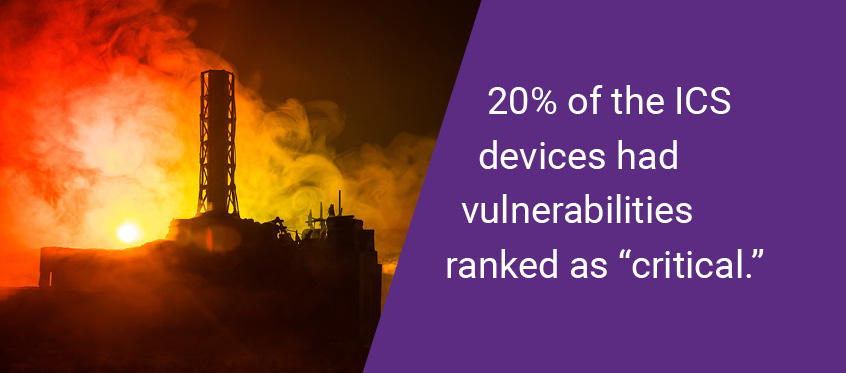 "20% of the ICS devices had vulnerabilities ranked as ""critical."""