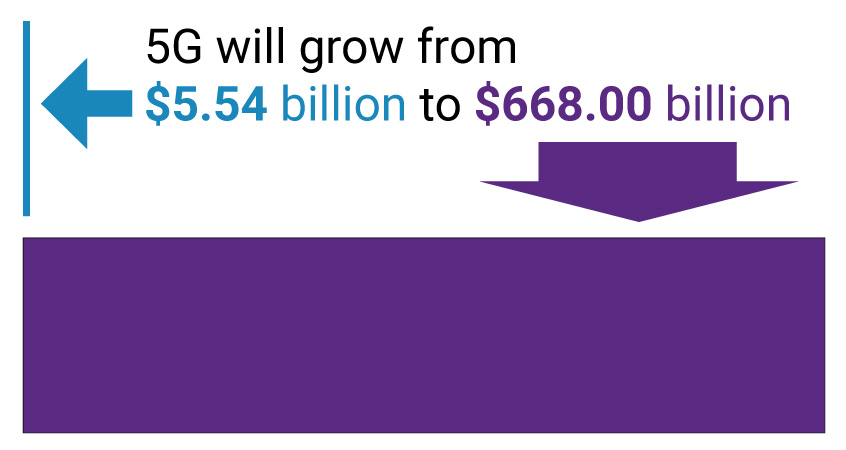 From 2020 to 2026, 5G will grow from $5.54 billion to $668 billion