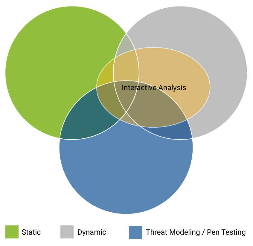 How different application security tools and services fit together