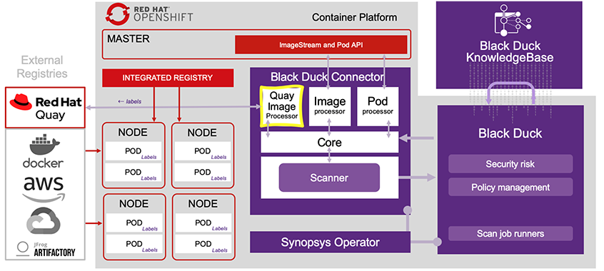 How Black Duck scans container images in Red Hat Quay