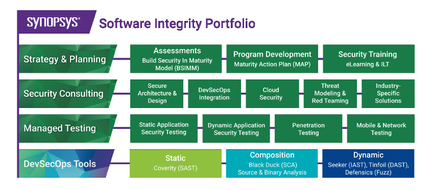 Synopsys Software Integrity Portfolio