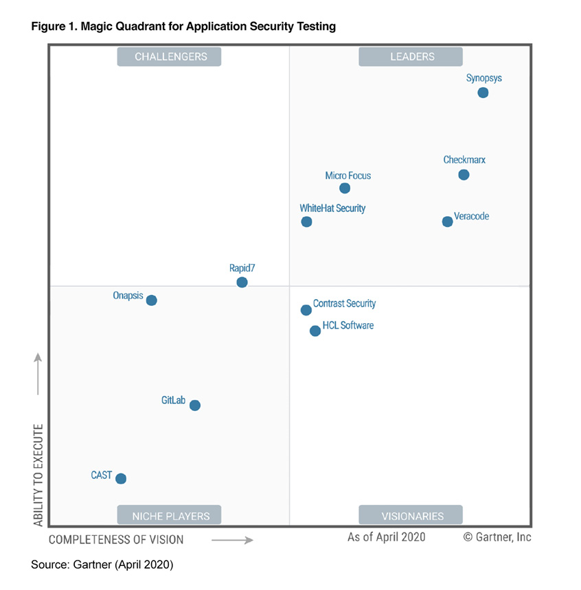 2020 Gartner Magic Quadrant for Application Security Testing