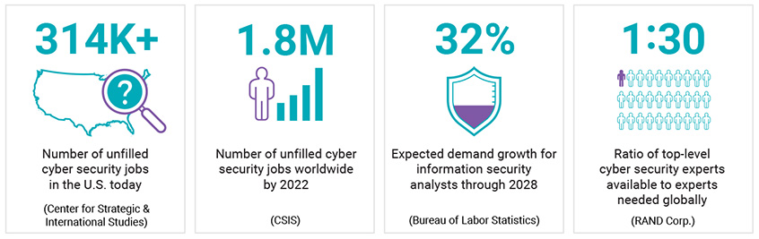 Statistics about cyber security jobs