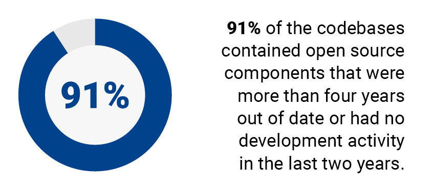 91% of the codebases contained open source components that were more than four years out of date or had no development activity in the last two years.