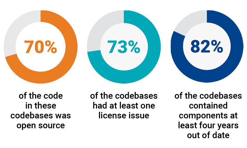 70% mã trong các cơ sở mã chúng tôi đã kiểm tra vào năm 2019 là mã nguồn mở