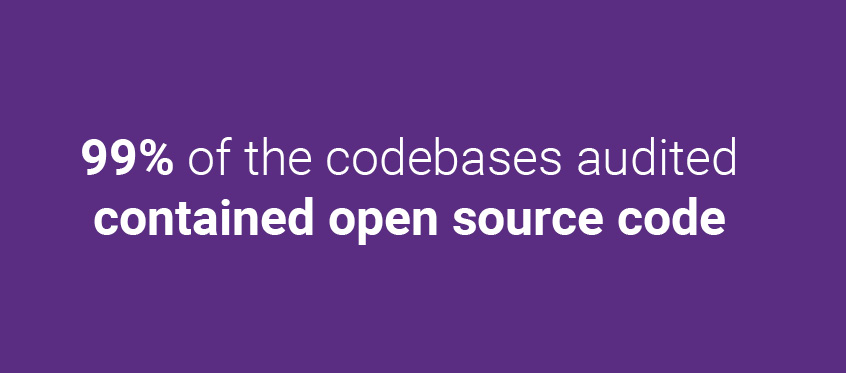 99% of the codebases audited contained open source code