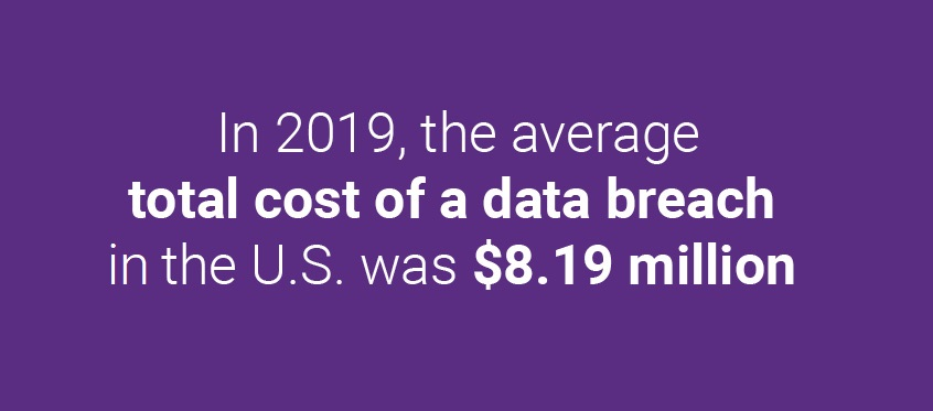 in 2019, the average total cost of a data breach is the U.S. was $8.19 million