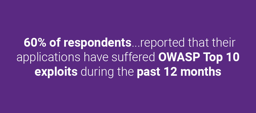 60% of respondents who reported that their applications have suffered OWASP Top 10 exploits during the past 12 months. | Synopsys