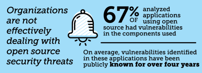Organizations are not effectively dealing with open source security threats