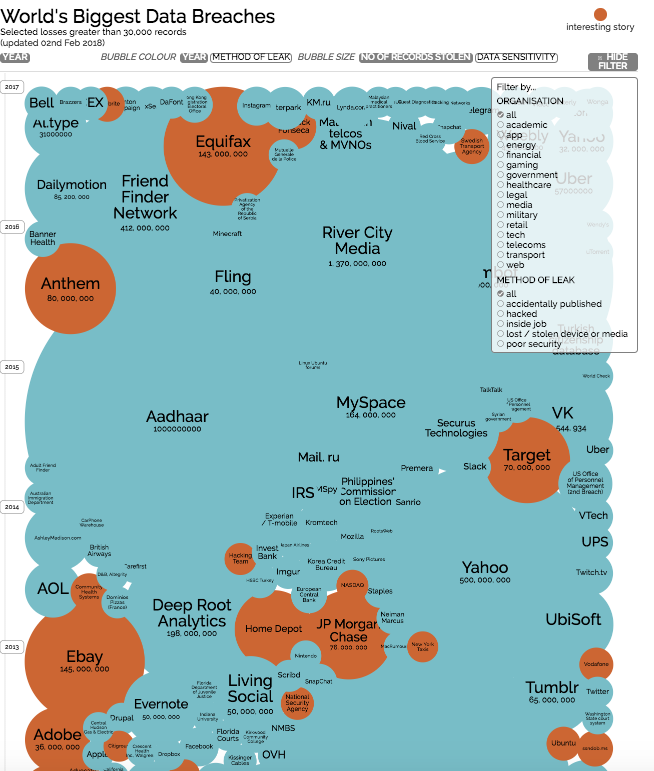 Check out this powerful visualization tool displaying the world's biggest data breaches