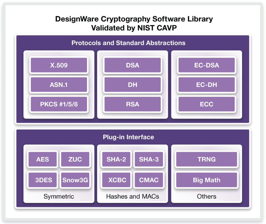FIPS-140-2 Certification NIST Validated-Cryptography IP SW Library
