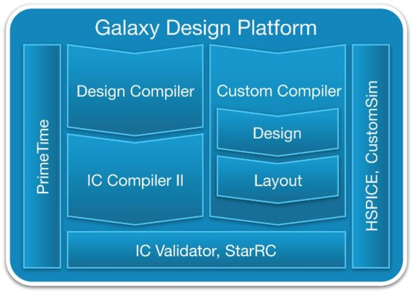IC Compiler and IC Compiler II are the comprehensive place and route engines of the Galaxy Design Platform