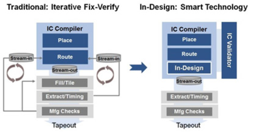 Figure 1: In-Design physical verification with Synopsys' IC Compiler and IC Compiler II place and route solutions enables users to eliminate late-stage surprises and manual repairs, accelerating turnaround time and resulting in faster design closure.