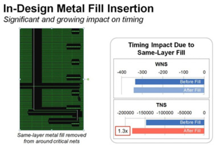 Figure 2: In-Design metal fill insertion minimizes the growing impact of fill on timing, particularly at emerging nodes.