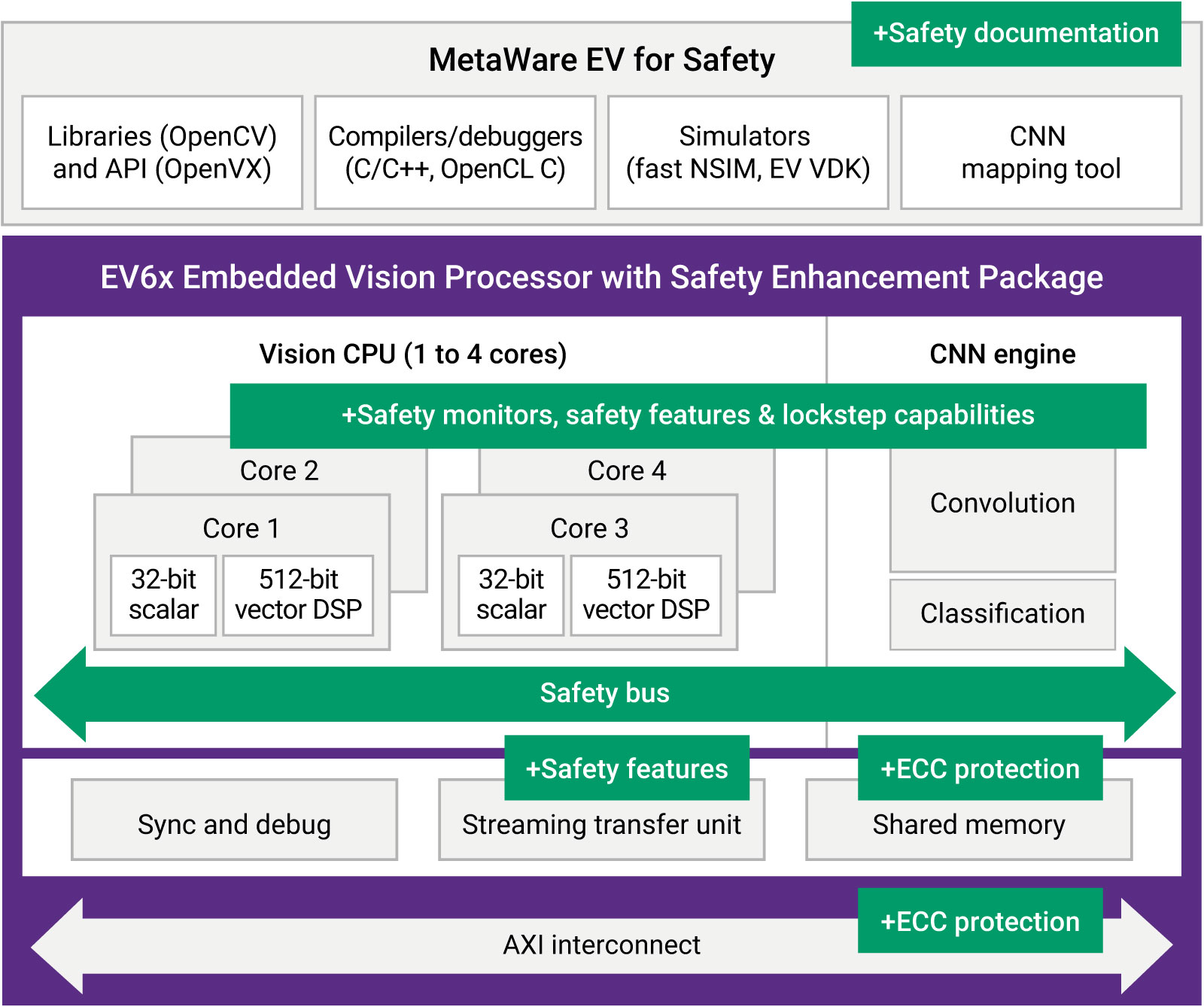 ASIL-D Ready DesignWare EV6x Embedded Vision Processors