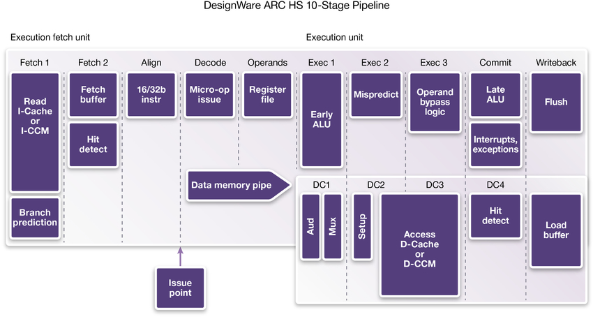 DesignWare ARC HS 10-Stage Pipeline