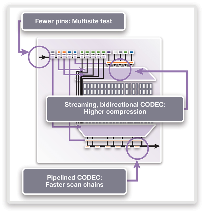 New SOC Test Solutions