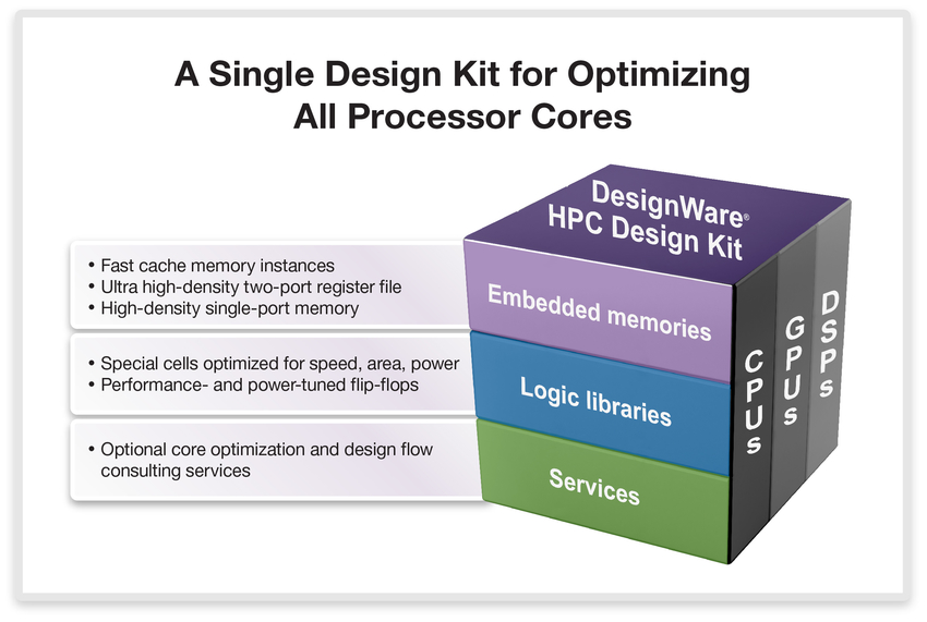 A Single Design Kit for Optimizing All Processor Cores