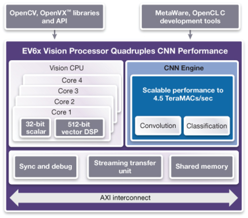 DesignWare Ev6x Vision Processors integrate up to four vector DSPs and a programmable CNN engine.