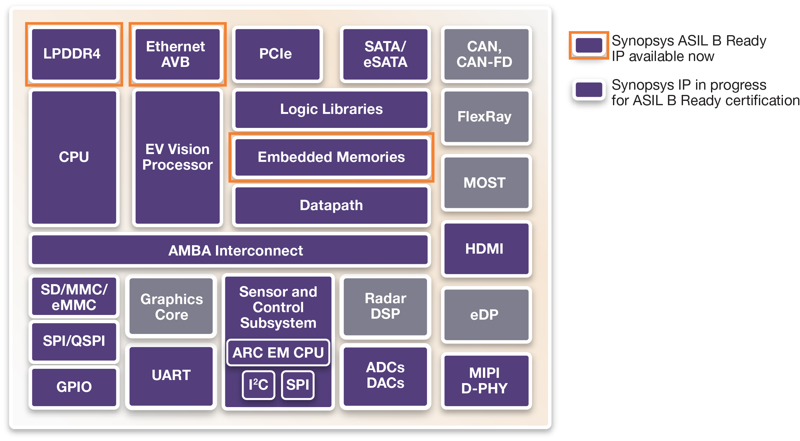 Synopsys Accelerates Automotive Soc Development With Broad Portfolio I P Converter Block Diagram Designware Ip For Applications