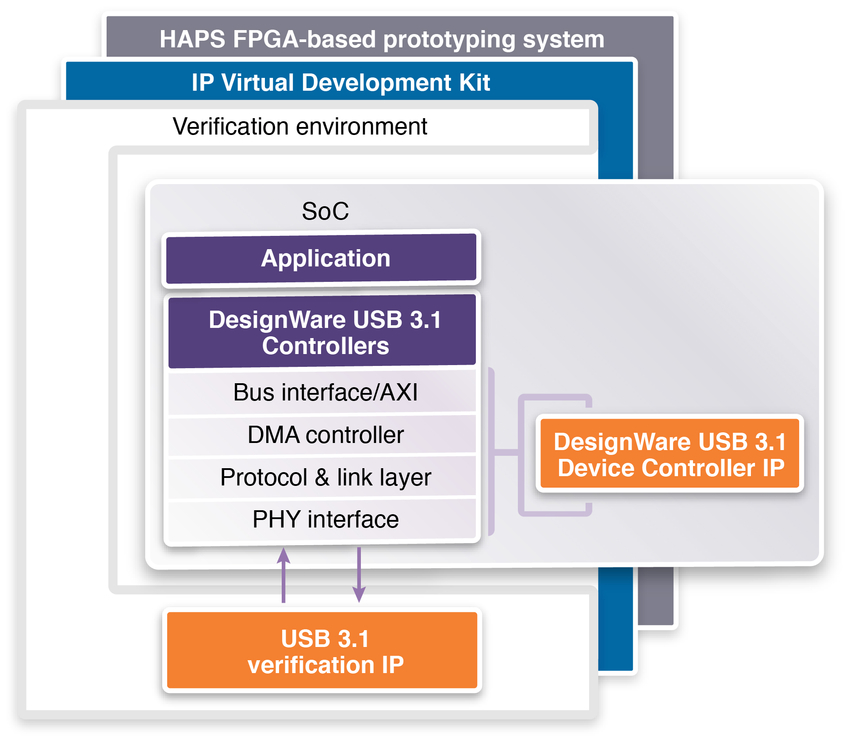 Synopsys First USB 3.1 IP Solution Diagram