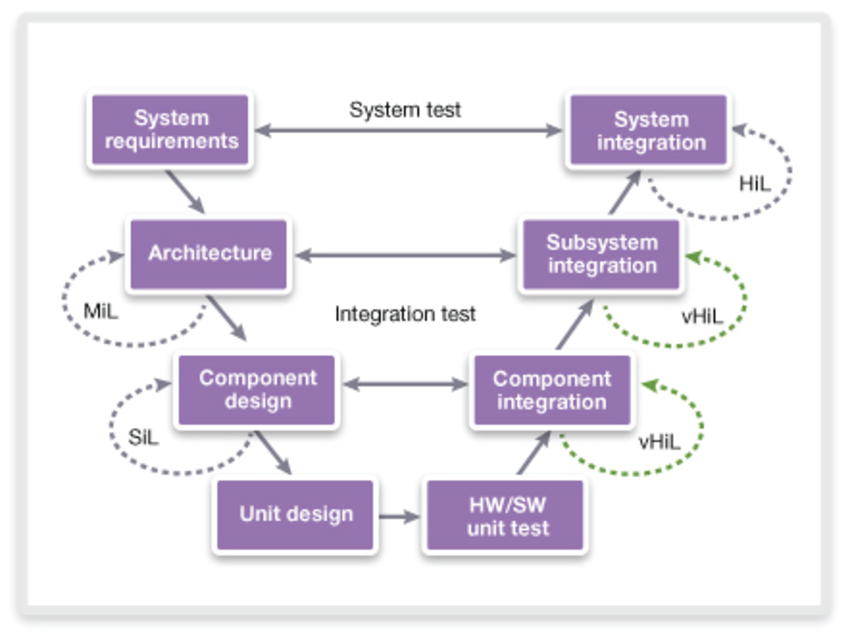 Seamless transition from software in the loop to virtual hardware in seamless transition from software in the loop to virtual hardware in the loop with virtualizer studio ccuart Gallery