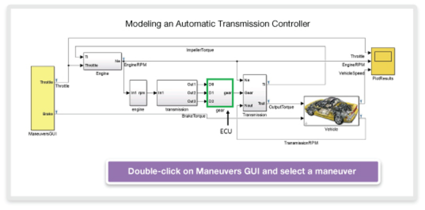 Seamless Transition from Software in the Loop to virtual Hardware in