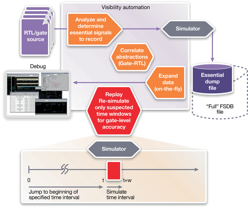 Siloti Visibility Automation System